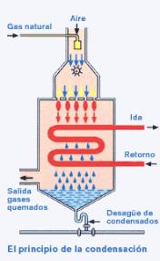 Funcionamiento de las calderas de condensación para producir un 11% más de calor